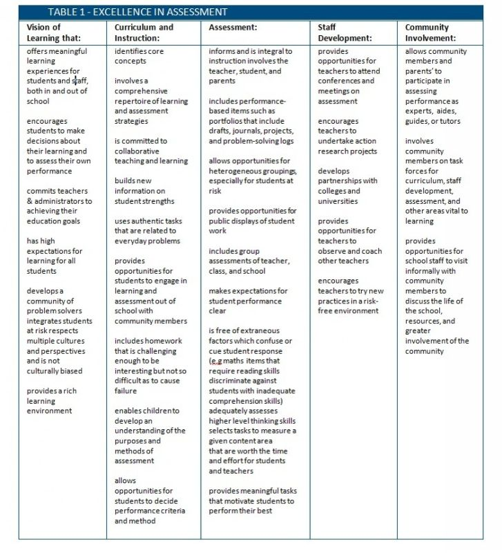 Assessment for learning ISQ Table 1