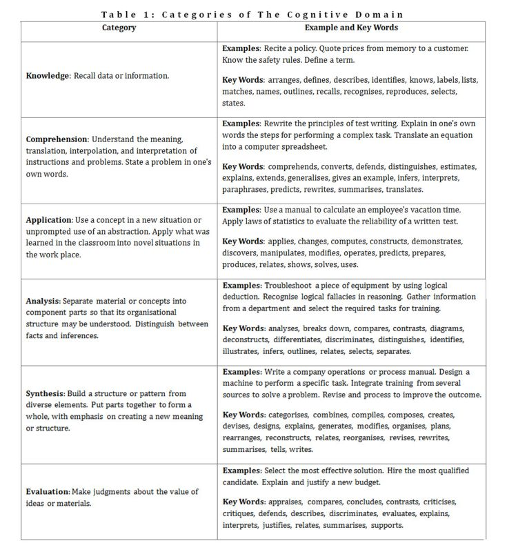 Curriculum Leadership Journal Skills For The 21st Century